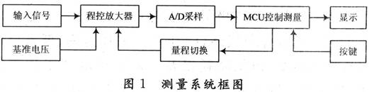 測量系統框圖