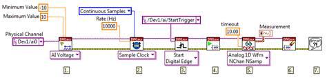 你可以改變DAQmx創建虛擬通道VI的物理通道輸入