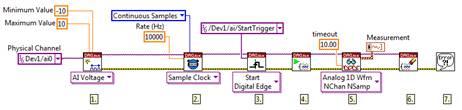 使用 LabVIEW數據流編程,一個數據采集任務為物理通道配置定時和同步參數