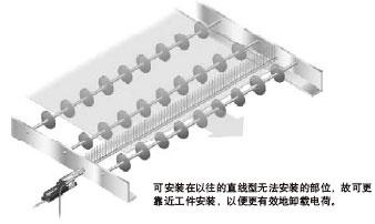 超小型设计,可在狭小的位置瞄准工件,进行有效的电荷卸载