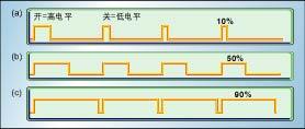 圖1:不同占空比的PWM信號。