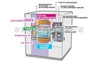 HTSA-501L-W大型冷熱沖擊試驗箱 ----