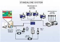 FMS3 医药业用多点监测粒子计数器软件