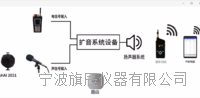 無線廳堂擴聲特性測量系統