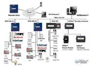 霍尼韋爾HONEYWELL WEBs系統 WEBs,Honeywell WEBs