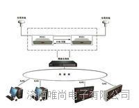 北斗校時產品(GPS校時系統,北斗時鐘同步系統) W9001