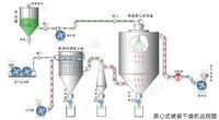 多功能實驗型離心壓力噴霧干燥機