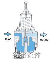 低温过滤减压阀